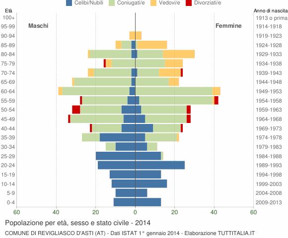 Grafico Popolazione per età, sesso e stato civile Comune di Revigliasco d'Asti (AT)