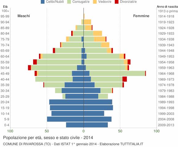 Grafico Popolazione per età, sesso e stato civile Comune di Rivarossa (TO)