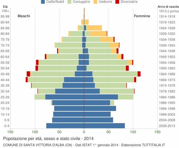 Grafico Popolazione per età, sesso e stato civile Comune di Santa Vittoria d'Alba (CN)
