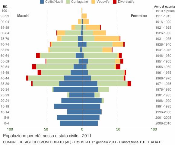 Grafico Popolazione per età, sesso e stato civile Comune di Tagliolo Monferrato (AL)