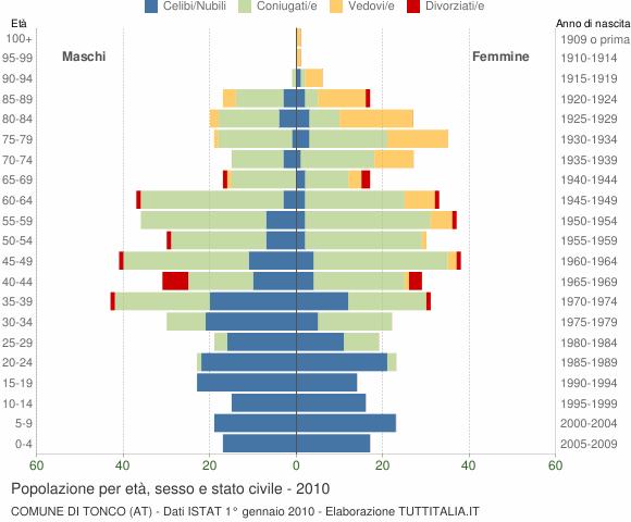 Grafico Popolazione per età, sesso e stato civile Comune di Tonco (AT)
