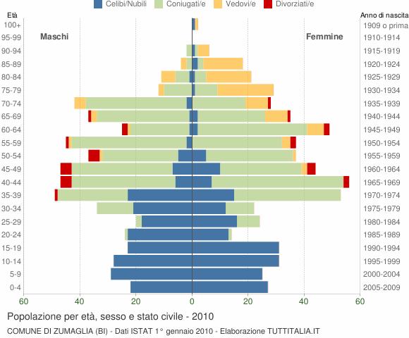 Grafico Popolazione per età, sesso e stato civile Comune di Zumaglia (BI)