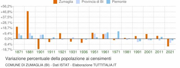 Grafico variazione percentuale della popolazione Comune di Zumaglia (BI)