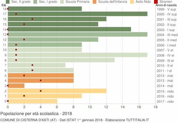 Grafico Popolazione in età scolastica - Cisterna d'Asti 2018