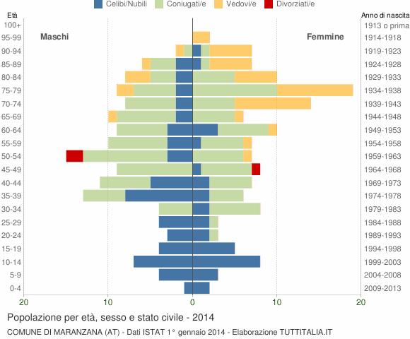 Grafico Popolazione per età, sesso e stato civile Comune di Maranzana (AT)
