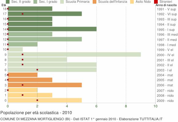Grafico Popolazione in età scolastica - Mezzana Mortigliengo 2010