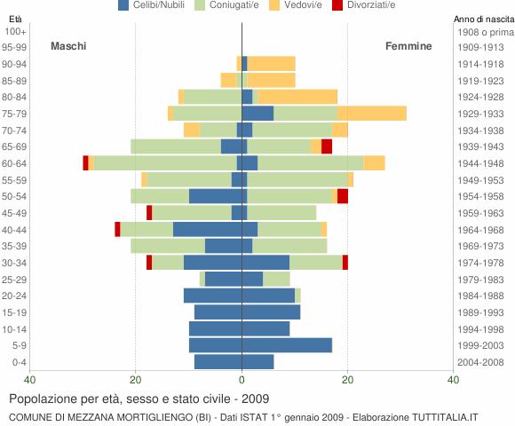Grafico Popolazione per età, sesso e stato civile Comune di Mezzana Mortigliengo (BI)