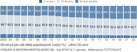 Grafico struttura della popolazione Comune di Mezzana Mortigliengo (BI)