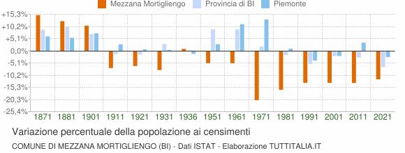 Grafico variazione percentuale della popolazione Comune di Mezzana Mortigliengo (BI)