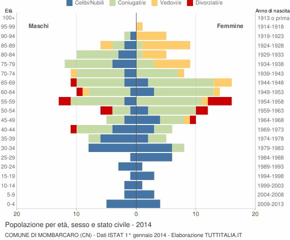 Grafico Popolazione per età, sesso e stato civile Comune di Mombarcaro (CN)