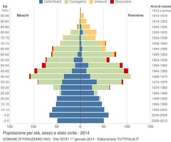 Grafico Popolazione per età, sesso e stato civile Comune di Paruzzaro (NO)