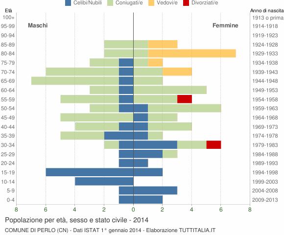 Grafico Popolazione per età, sesso e stato civile Comune di Perlo (CN)