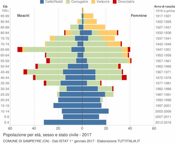 Grafico Popolazione per età, sesso e stato civile Comune di Sampeyre (CN)