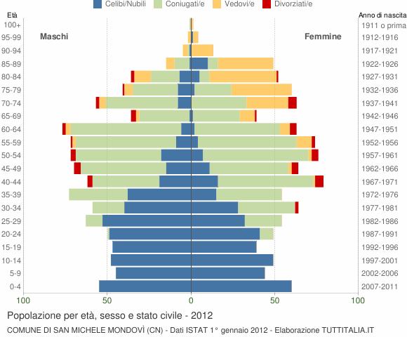Grafico Popolazione per età, sesso e stato civile Comune di San Michele Mondovì (CN)