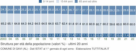 Grafico struttura della popolazione Comune di Gavi (AL)
