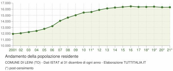 Andamento popolazione Comune di Leini (TO)