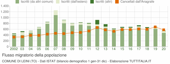 Flussi migratori della popolazione Comune di Leini (TO)