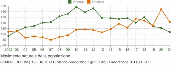 Grafico movimento naturale della popolazione Comune di Leini (TO)