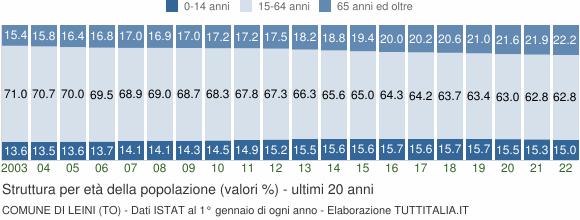 Grafico struttura della popolazione Comune di Leini (TO)