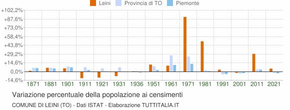 Grafico variazione percentuale della popolazione Comune di Leini (TO)