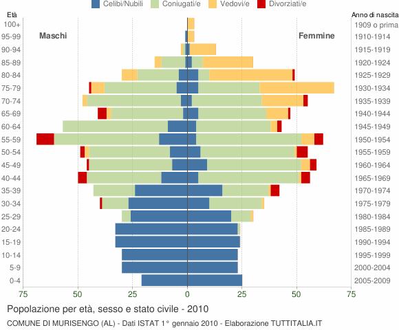 Grafico Popolazione per età, sesso e stato civile Comune di Murisengo (AL)