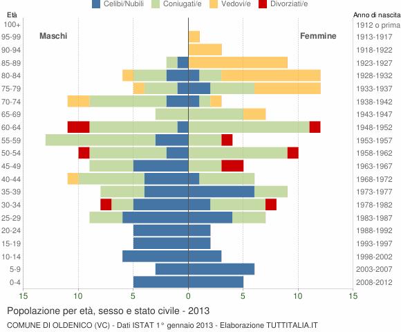Grafico Popolazione per età, sesso e stato civile Comune di Oldenico (VC)
