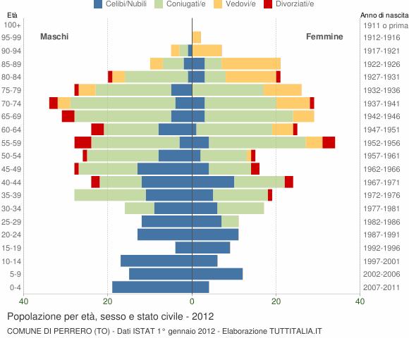 Grafico Popolazione per età, sesso e stato civile Comune di Perrero (TO)