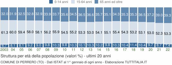 Grafico struttura della popolazione Comune di Perrero (TO)
