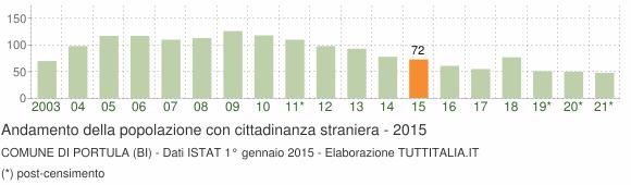 Grafico andamento popolazione stranieri Comune di Portula (BI)