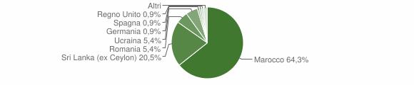 Grafico cittadinanza stranieri - Portula 2008