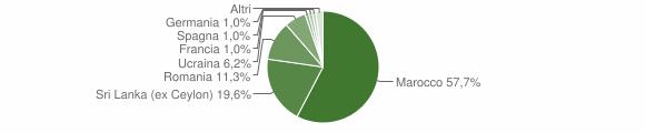 Grafico cittadinanza stranieri - Portula 2012