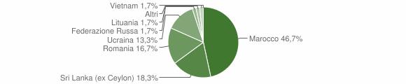 Grafico cittadinanza stranieri - Portula 2016