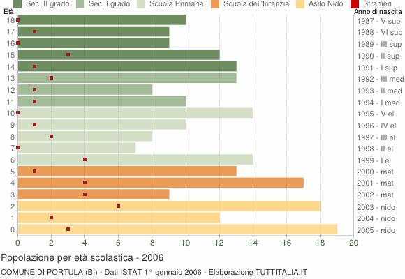 Grafico Popolazione in età scolastica - Portula 2006