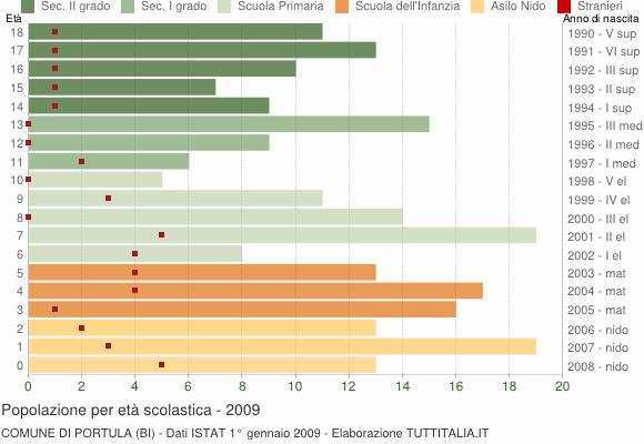Grafico Popolazione in età scolastica - Portula 2009