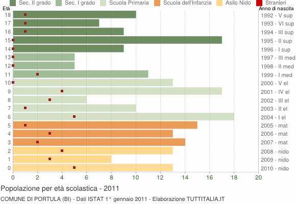 Grafico Popolazione in età scolastica - Portula 2011