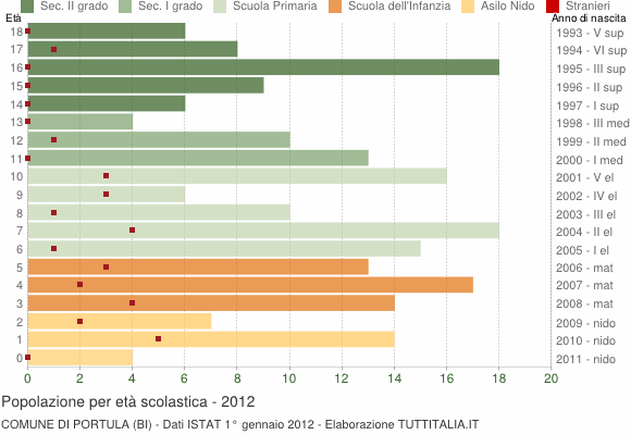 Grafico Popolazione in età scolastica - Portula 2012