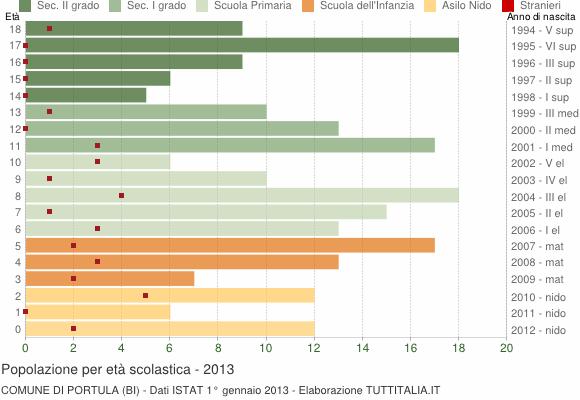 Grafico Popolazione in età scolastica - Portula 2013