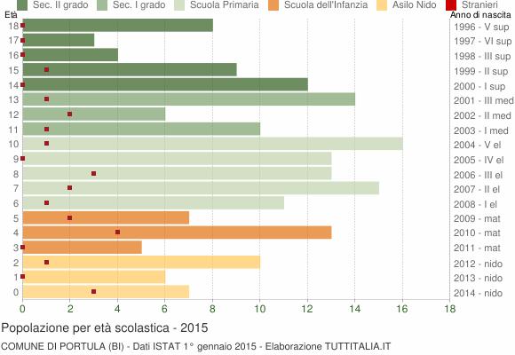 Grafico Popolazione in età scolastica - Portula 2015