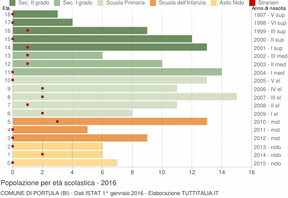 Grafico Popolazione in età scolastica - Portula 2016