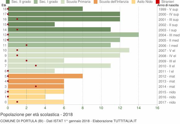 Grafico Popolazione in età scolastica - Portula 2018