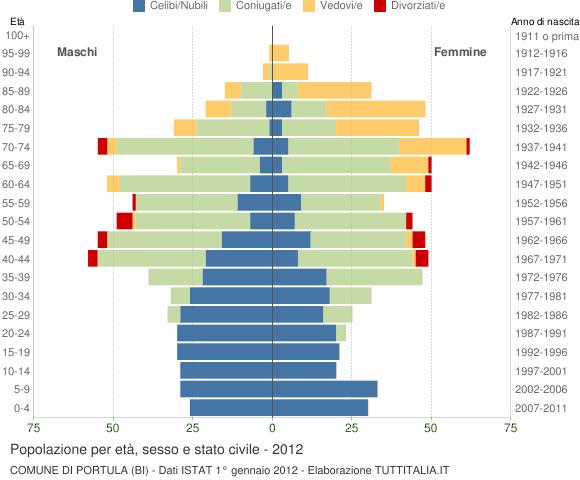 Grafico Popolazione per età, sesso e stato civile Comune di Portula (BI)