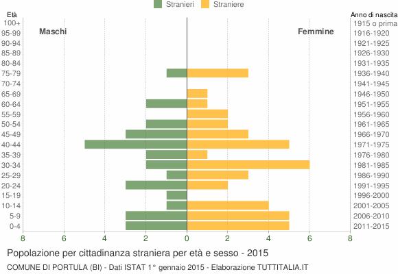 Grafico cittadini stranieri - Portula 2015