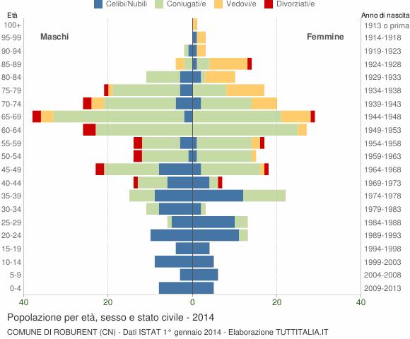 Grafico Popolazione per età, sesso e stato civile Comune di Roburent (CN)