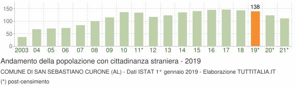 Grafico andamento popolazione stranieri Comune di San Sebastiano Curone (AL)