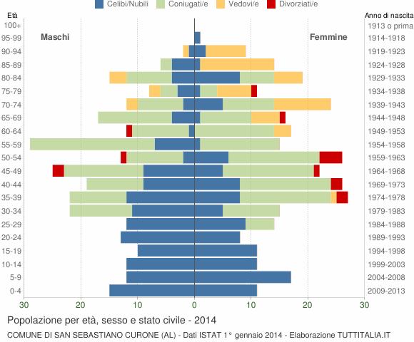 Grafico Popolazione per età, sesso e stato civile Comune di San Sebastiano Curone (AL)