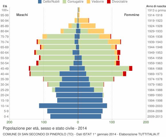 Grafico Popolazione per età, sesso e stato civile Comune di San Secondo di Pinerolo (TO)