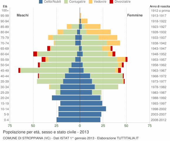 Grafico Popolazione per età, sesso e stato civile Comune di Stroppiana (VC)