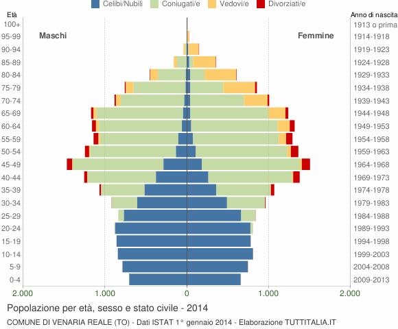 Grafico Popolazione per età, sesso e stato civile Comune di Venaria Reale (TO)