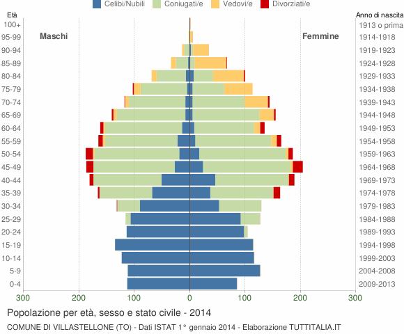 Grafico Popolazione per età, sesso e stato civile Comune di Villastellone (TO)