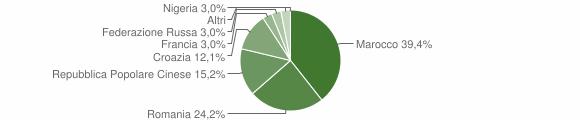 Grafico cittadinanza stranieri - Benna 2018